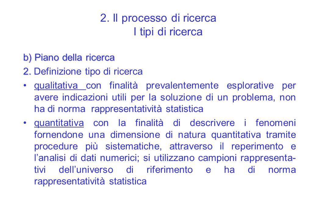2. Il processo di ricerca I tipi di ricerca