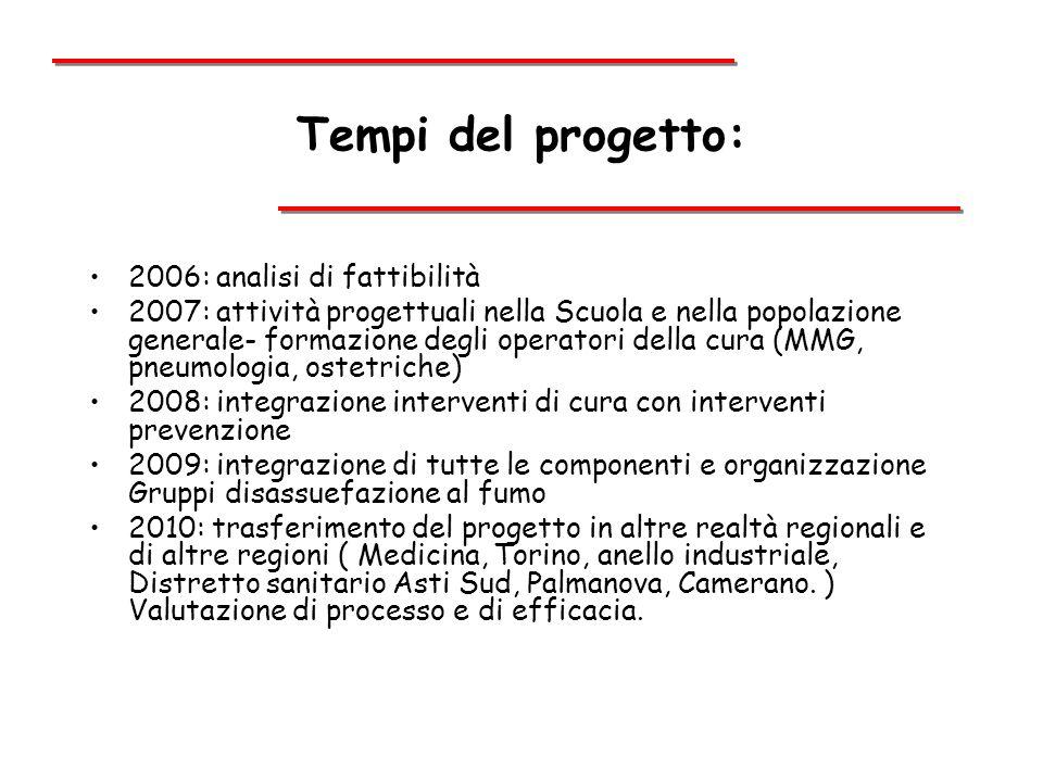 Tempi del progetto: 2006: analisi di fattibilità