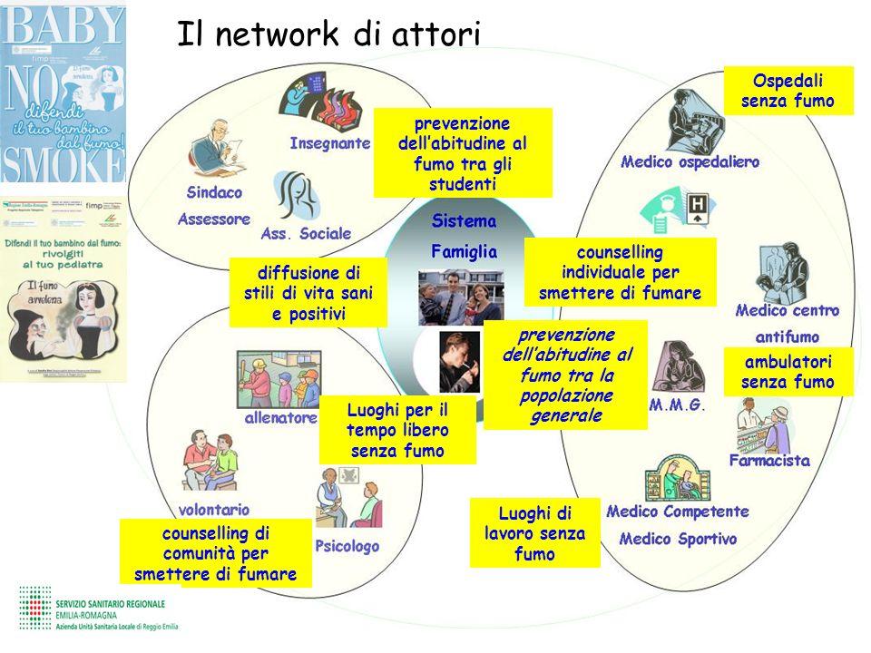 Il network di attori Ospedali senza fumo