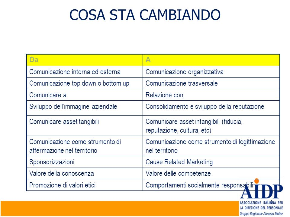 COSA STA CAMBIANDO Da A Comunicazione interna ed esterna