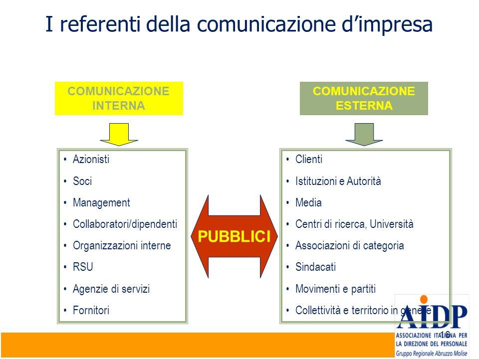 I referenti della comunicazione d'impresa