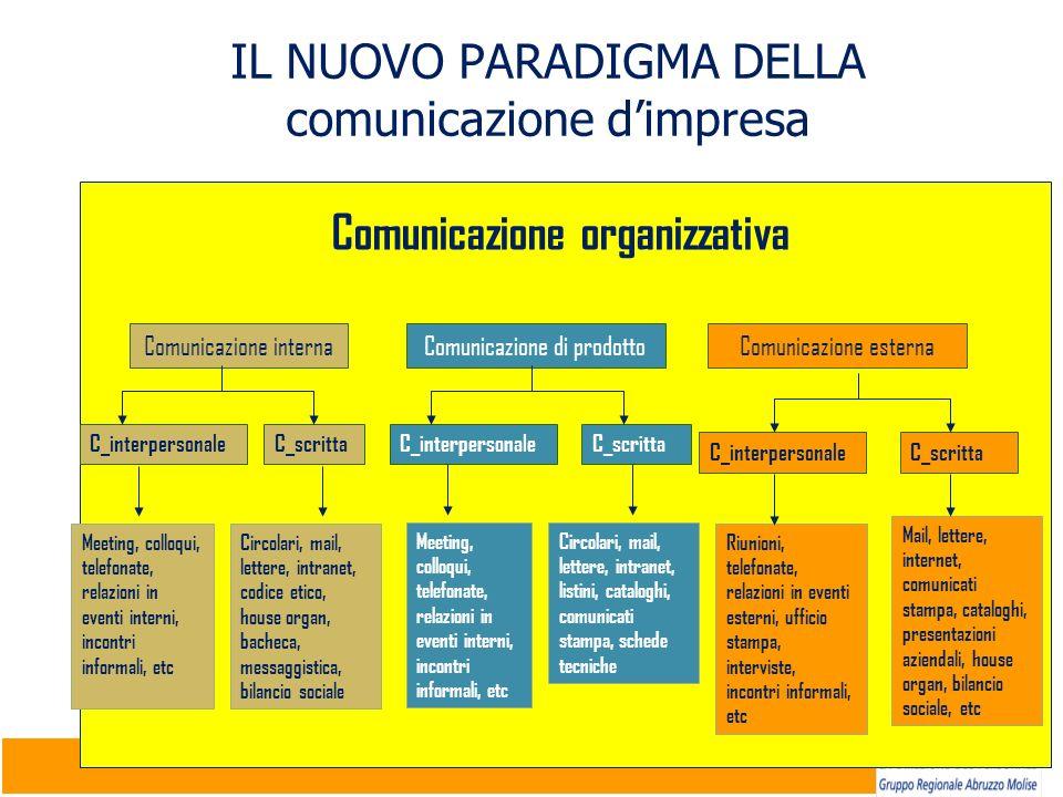 IL NUOVO PARADIGMA DELLA comunicazione d'impresa