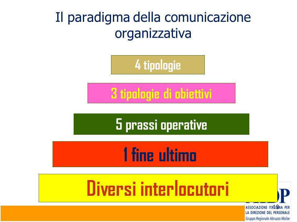Il paradigma della comunicazione organizzativa