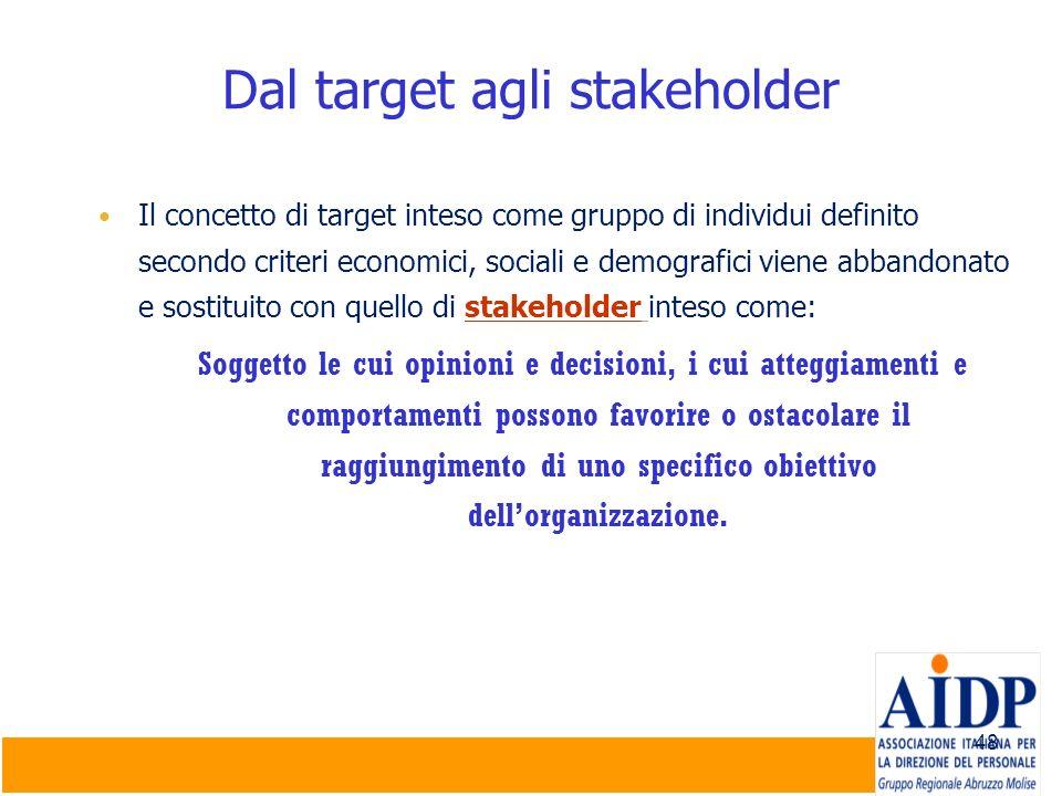 Dal target agli stakeholder