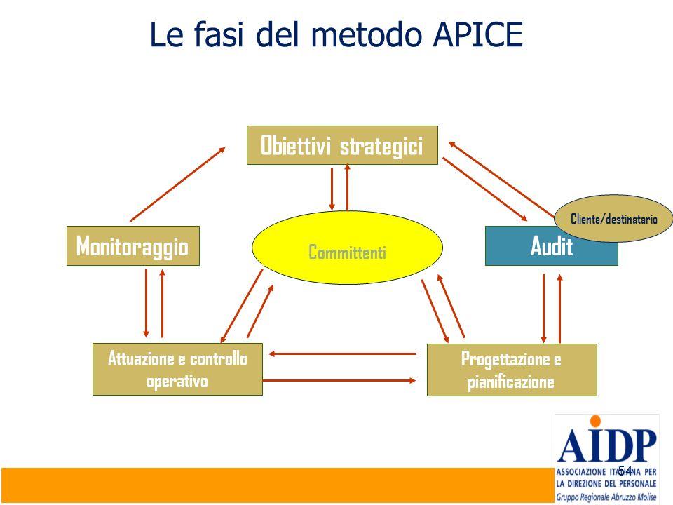 Le fasi del metodo APICE
