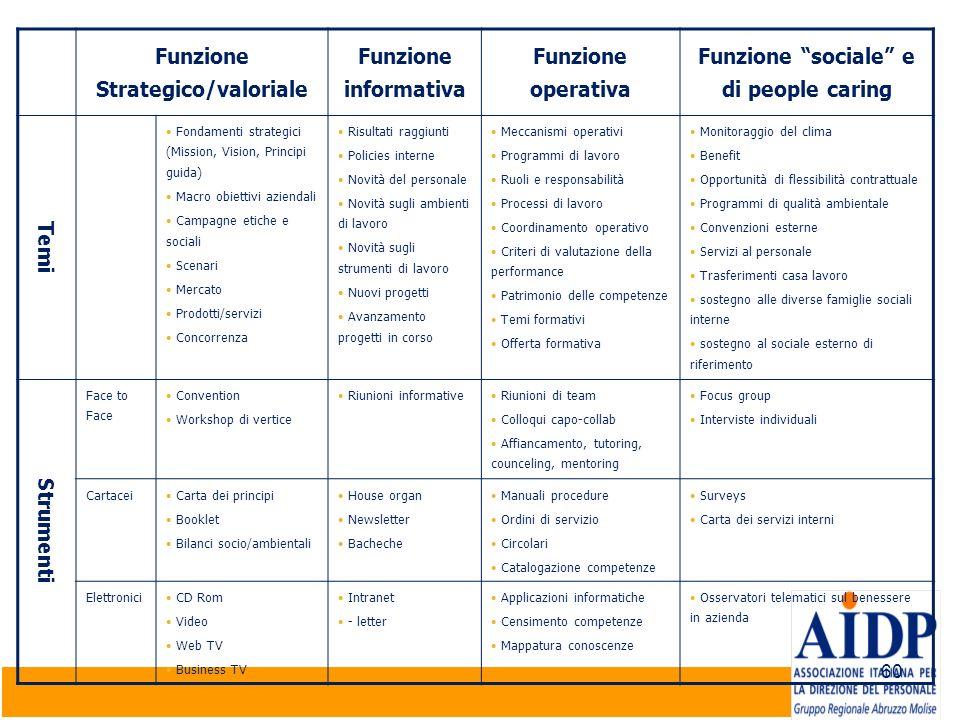 Funzione Strategico/valoriale Funzione sociale e di people caring