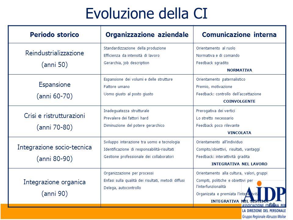 Evoluzione della CI Periodo storico Organizzazione aziendale