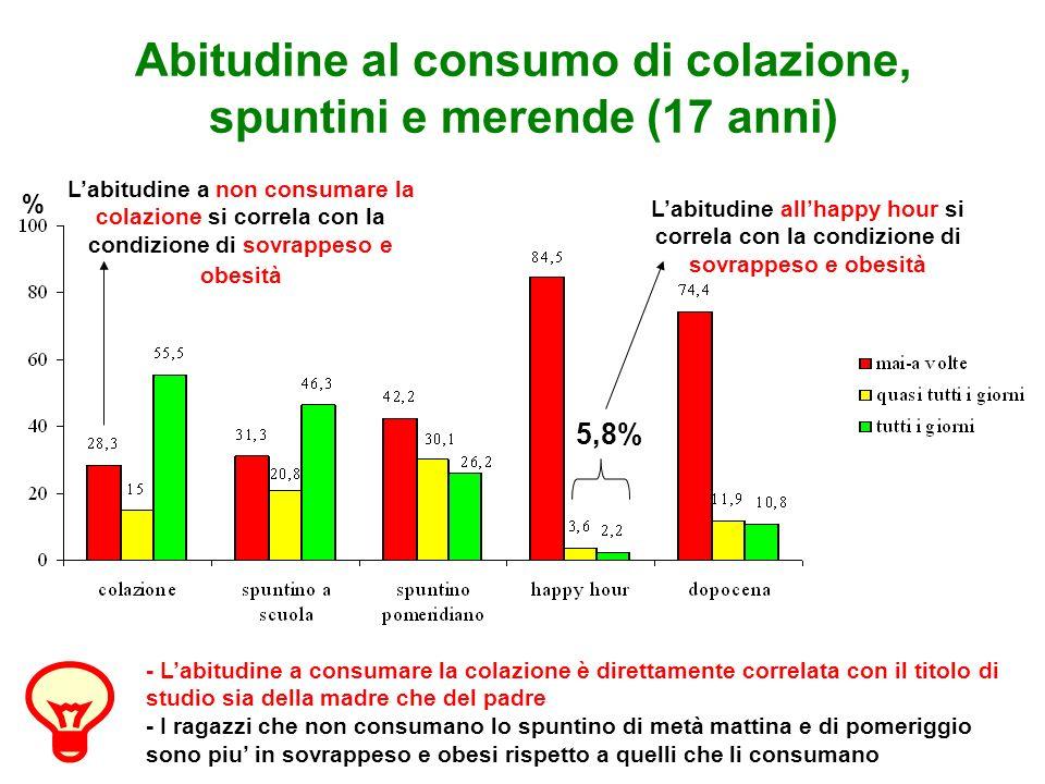 Abitudine al consumo di colazione, spuntini e merende (17 anni)
