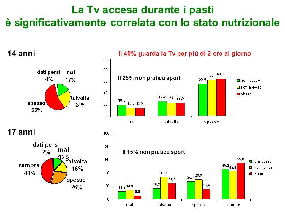 La Tv accesa durante i pasti è significativamente correlata con lo stato nutrizionale