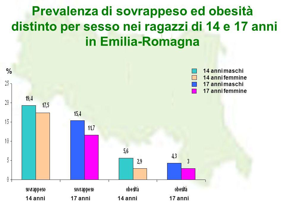 Prevalenza di sovrappeso ed obesità distinto per sesso nei ragazzi di 14 e 17 anni in Emilia-Romagna