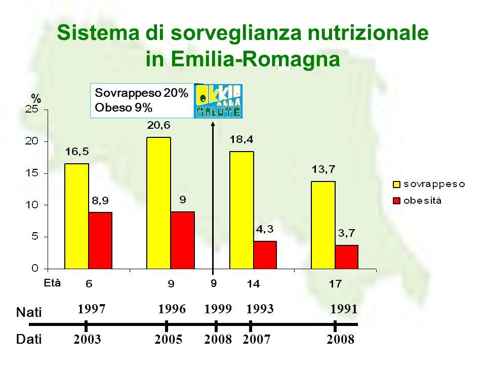 Sistema di sorveglianza nutrizionale in Emilia-Romagna