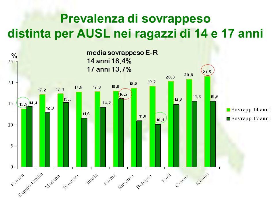 Prevalenza di sovrappeso distinta per AUSL nei ragazzi di 14 e 17 anni