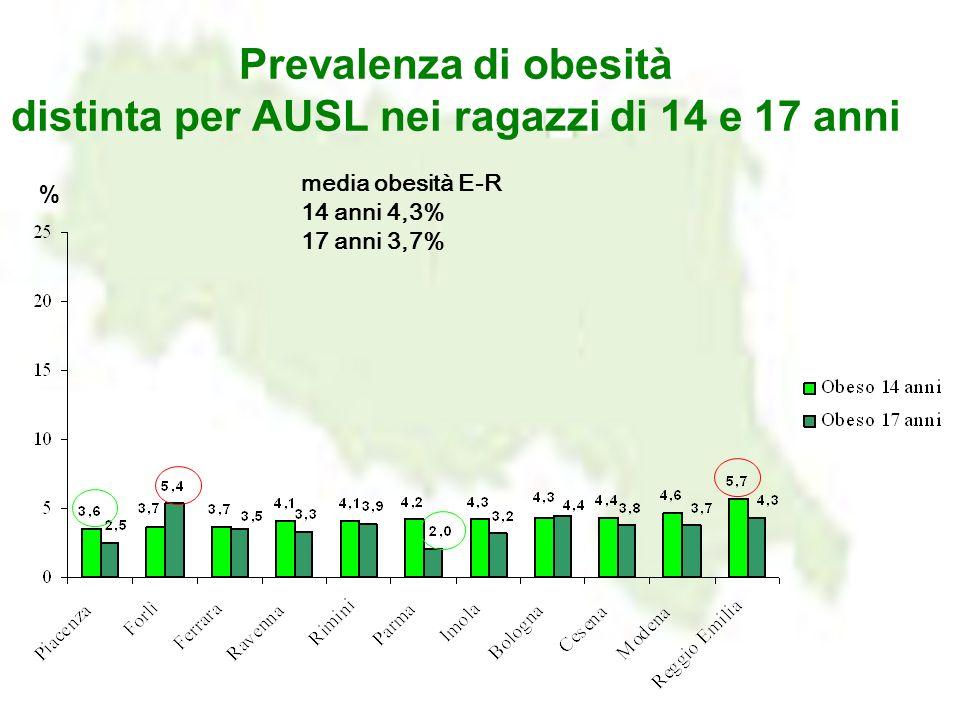 Prevalenza di obesità distinta per AUSL nei ragazzi di 14 e 17 anni