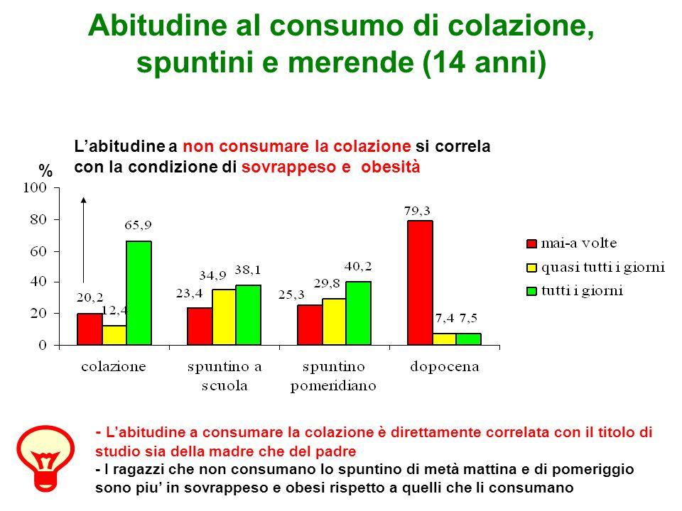 Abitudine al consumo di colazione, spuntini e merende (14 anni)