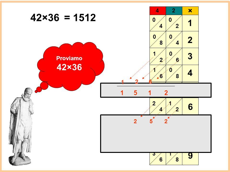4 8 1 2 6 3 2 4 6 8 1 1 × 2 3 4 5 6 7 8 9 42×36 = 1512 Proviamo 42×36 1 2 6 1 5 1 2 2 5 2