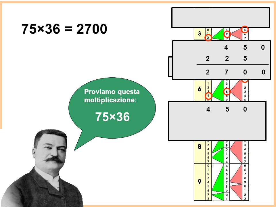 5 4 75×36 = 2700 2 2 5 2 7 Proviamo questa moltiplicazione: 4 5 75×36