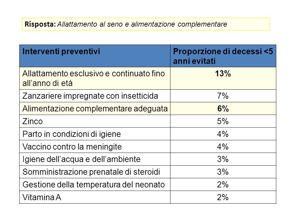 Risposta: Allattamento al seno e alimentazione complementare
