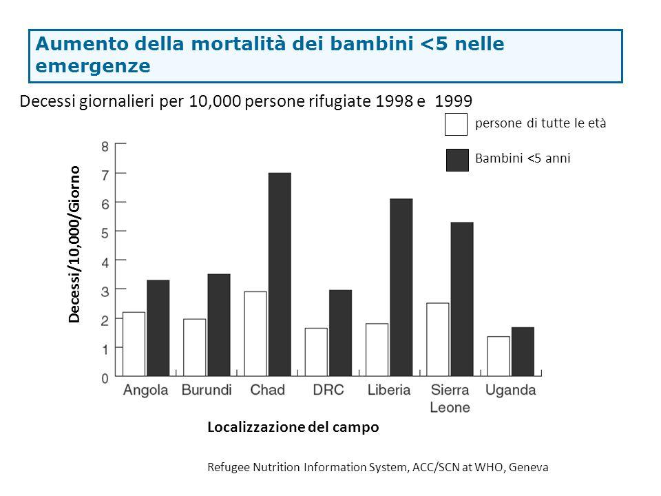 Aumento della mortalità dei bambini <5 nelle emergenze