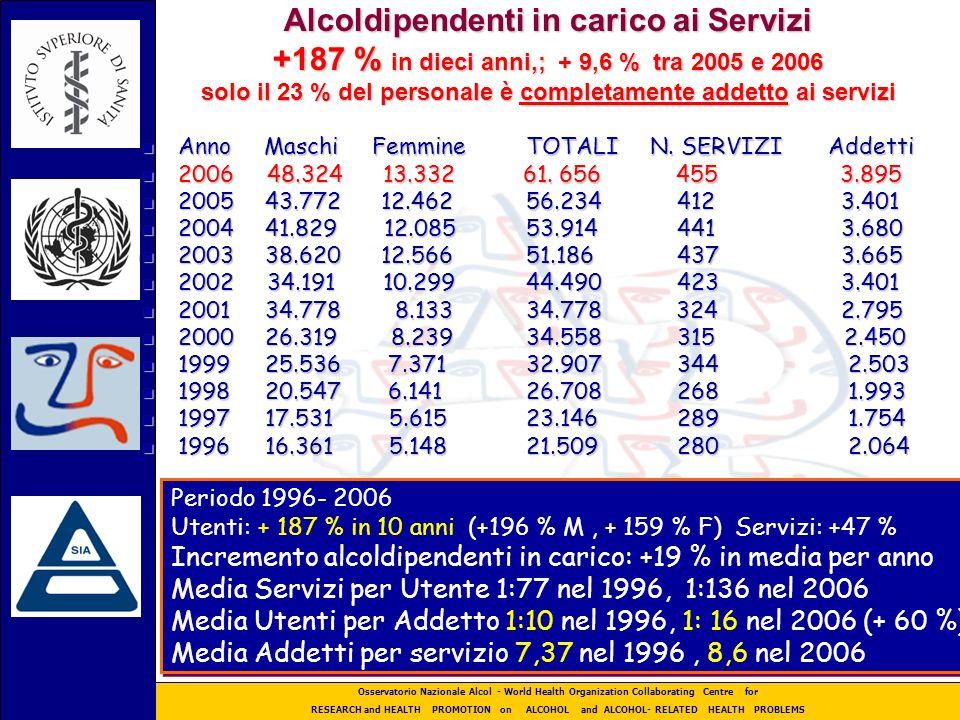 Alcoldipendenti in carico ai Servizi +187 % in dieci anni,; + 9,6 % tra 2005 e 2006 solo il 23 % del personale è completamente addetto ai servizi