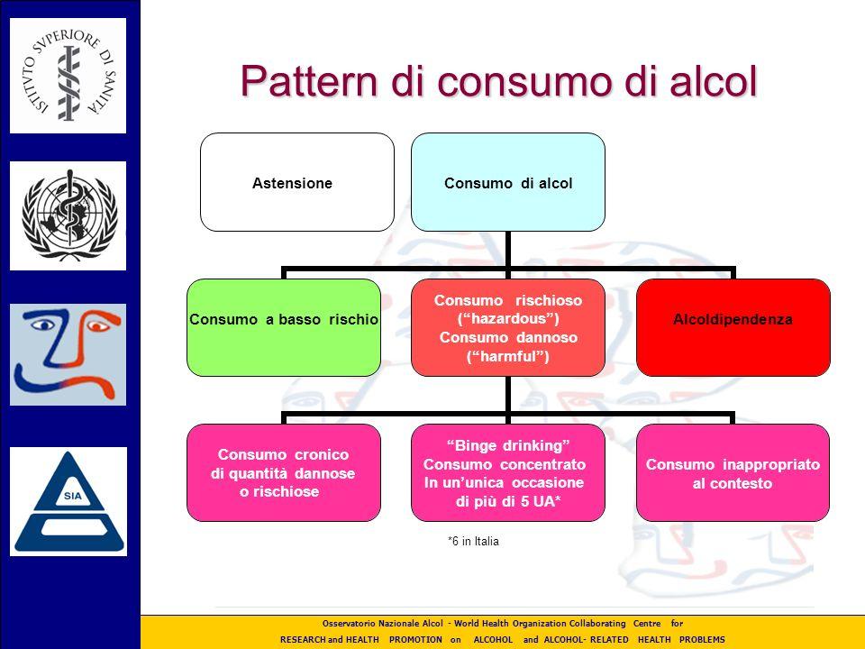Pattern di consumo di alcol