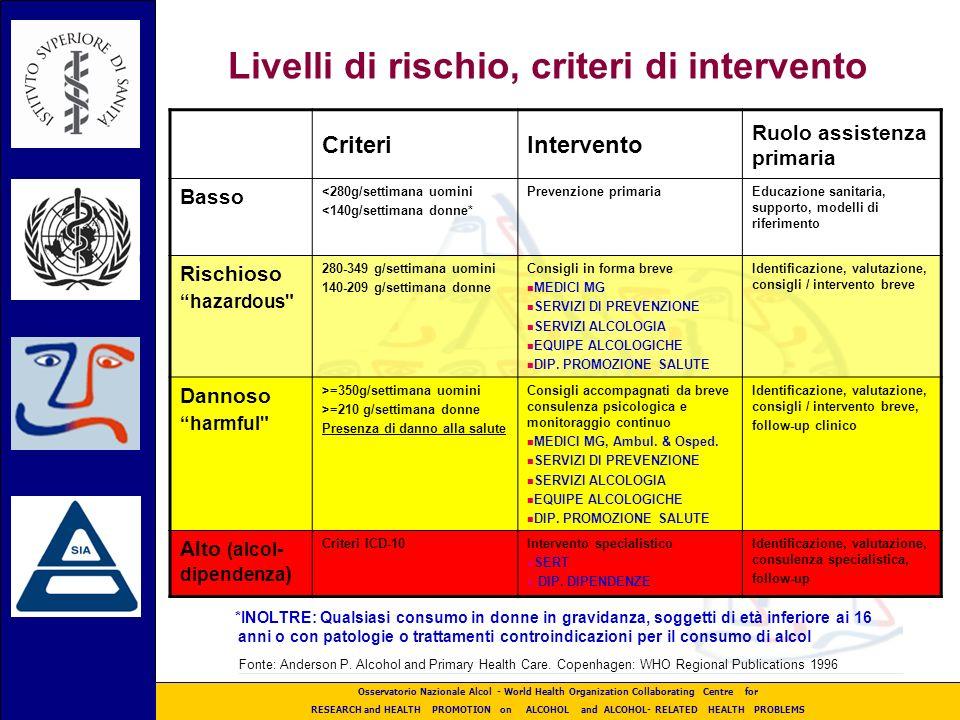 Livelli di rischio, criteri di intervento