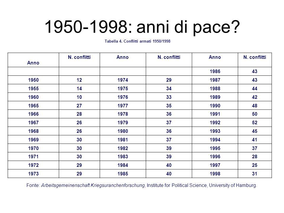 1950-1998: anni di pace Anno N. conflitti 1986 43 1950 12 1974 29