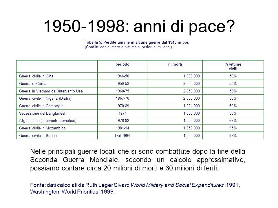 1950-1998: anni di pace Tabella 5. Perdite umane in alcune guerre dal 1945 in poi. (Conflitti con numero di vittime superiori al milione.)