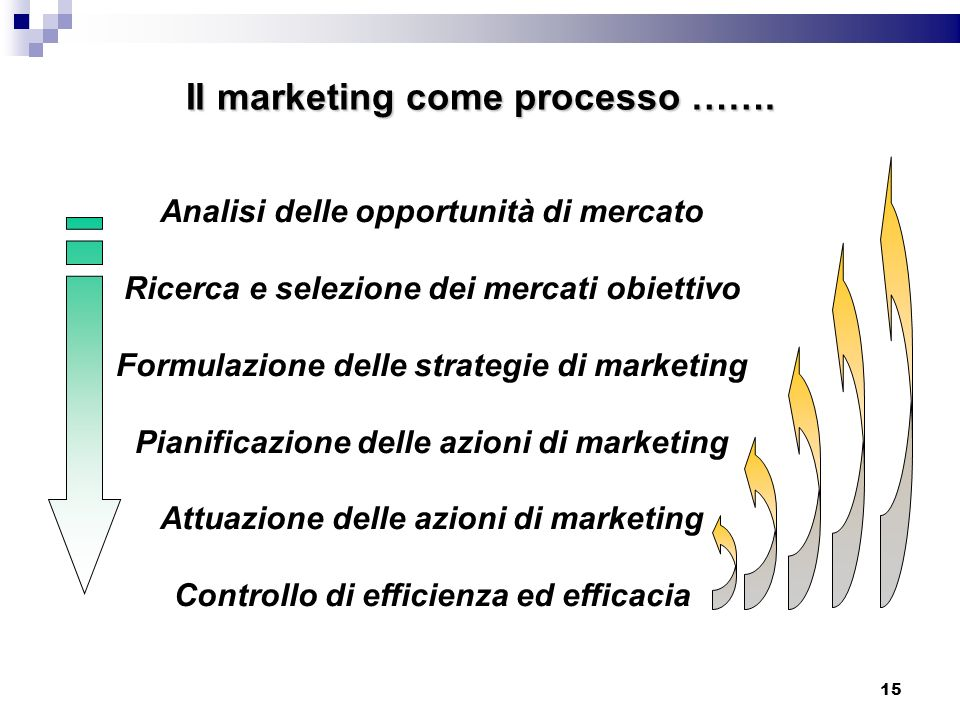 Il marketing come processo …….