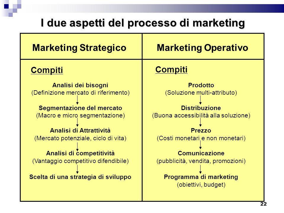 I due aspetti del processo di marketing