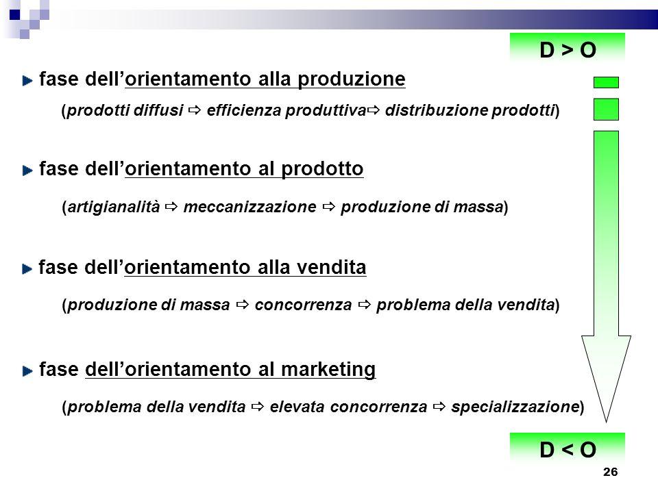 D > O D < O fase dell'orientamento alla produzione