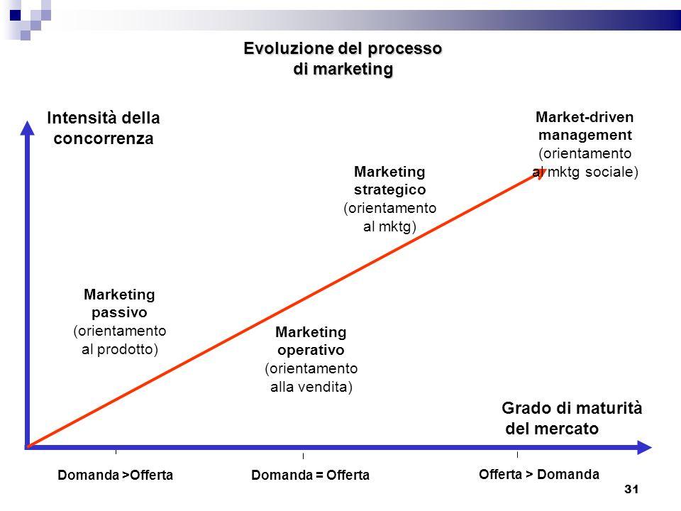 Evoluzione del processo di marketing