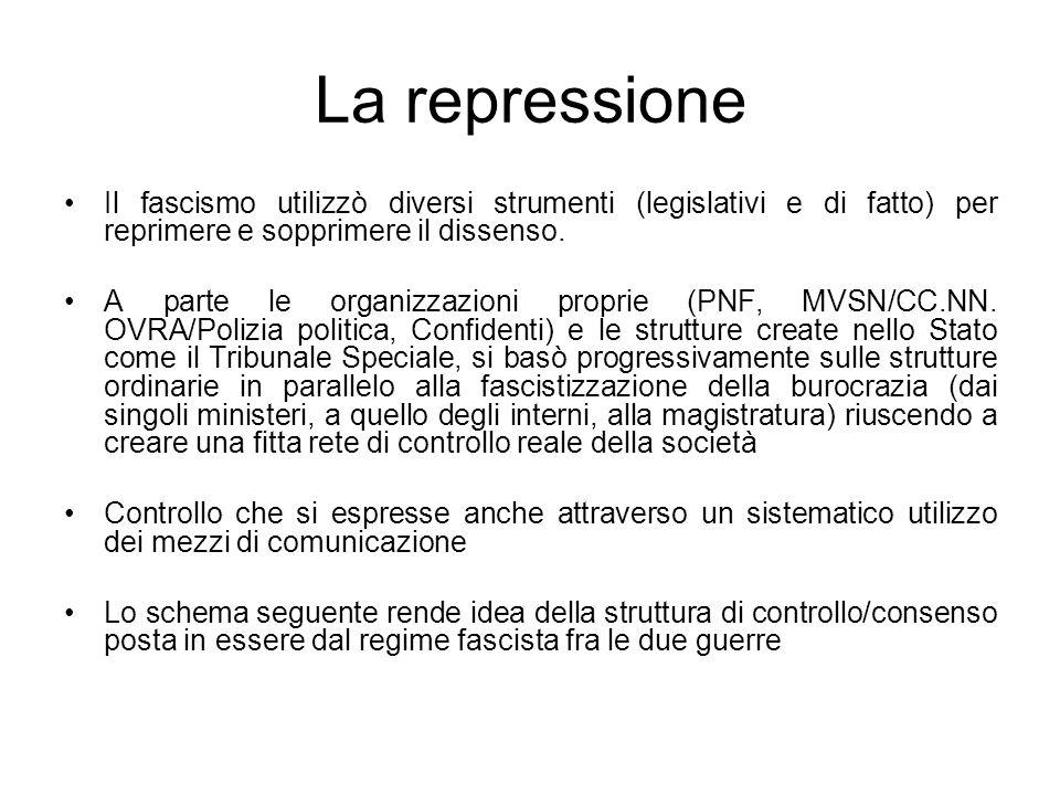 La repressione Il fascismo utilizzò diversi strumenti (legislativi e di fatto) per reprimere e sopprimere il dissenso.