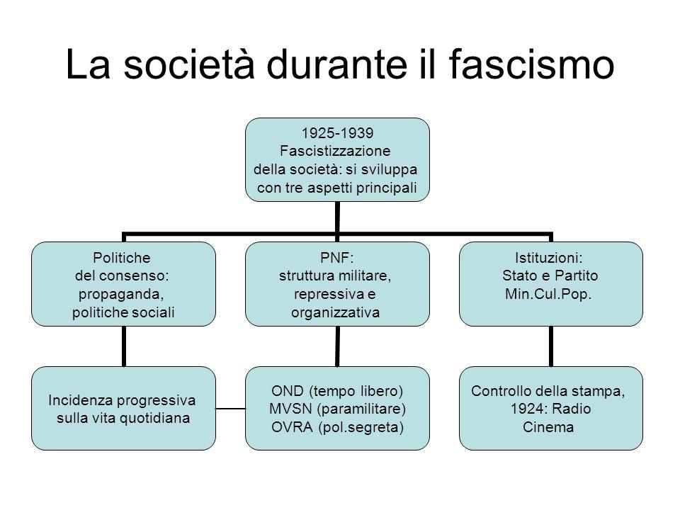 La società durante il fascismo