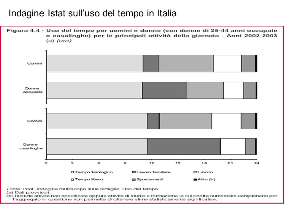 Indagine Istat sull'uso del tempo in Italia