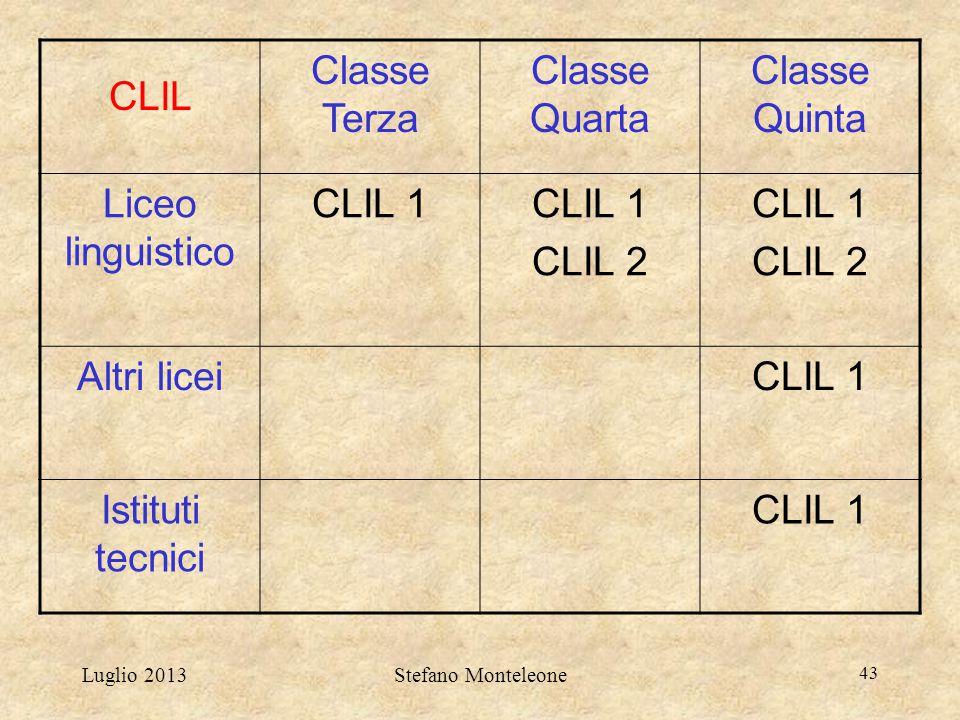 CLIL Classe Terza Classe Quarta Classe Quinta Liceo linguistico CLIL 1