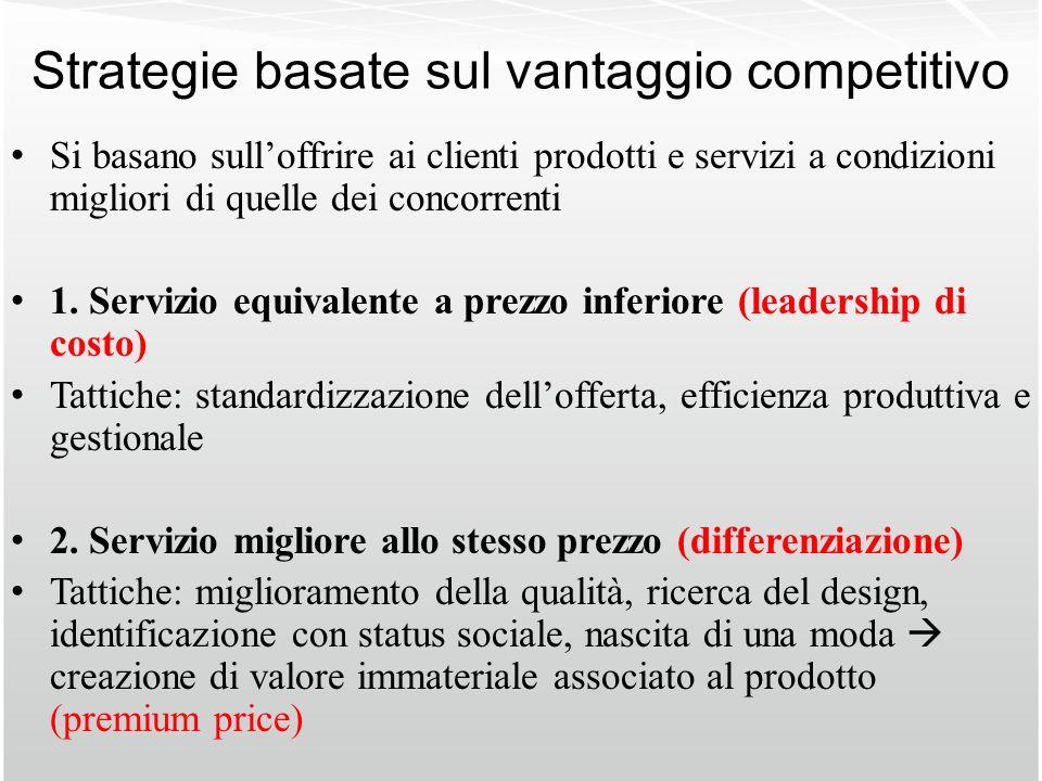 Strategie basate sul vantaggio competitivo