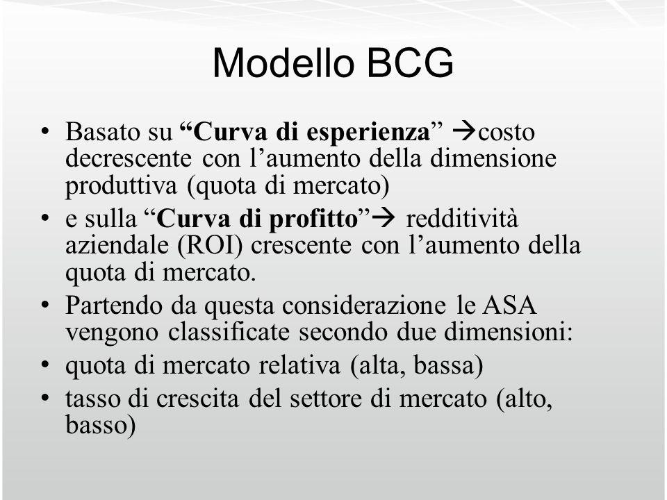 Modello BCG Basato su Curva di esperienza costo decrescente con l'aumento della dimensione produttiva (quota di mercato)