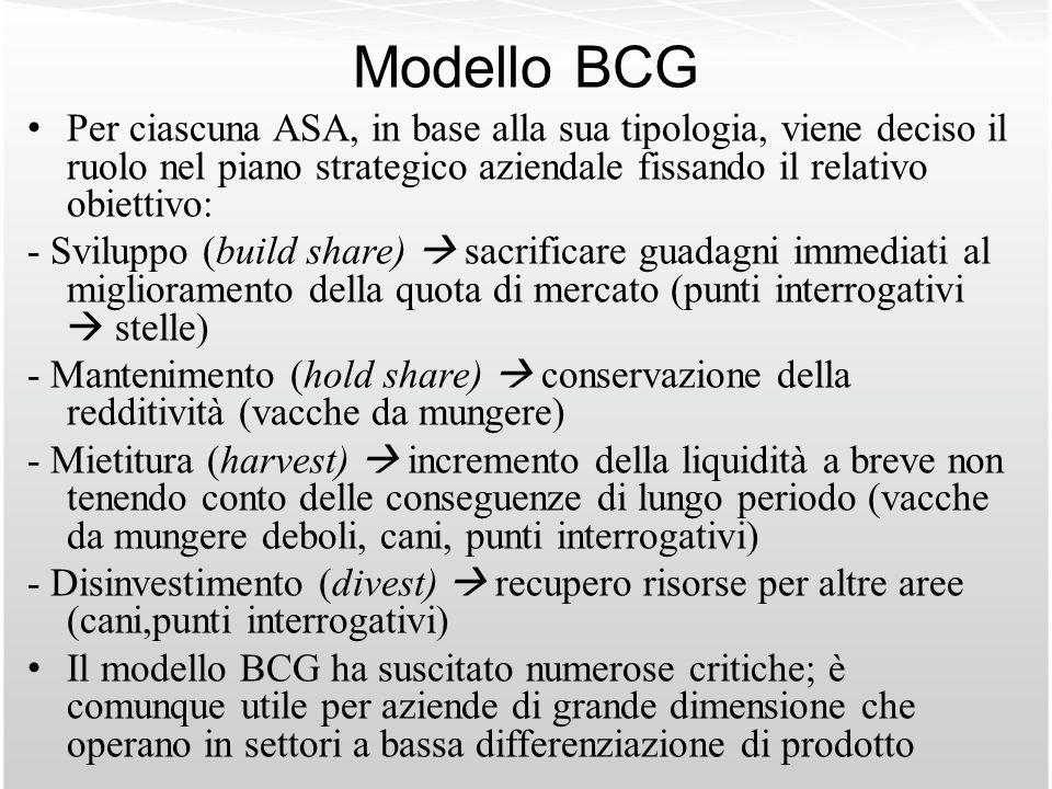 Modello BCGPer ciascuna ASA, in base alla sua tipologia, viene deciso il ruolo nel piano strategico aziendale fissando il relativo obiettivo: