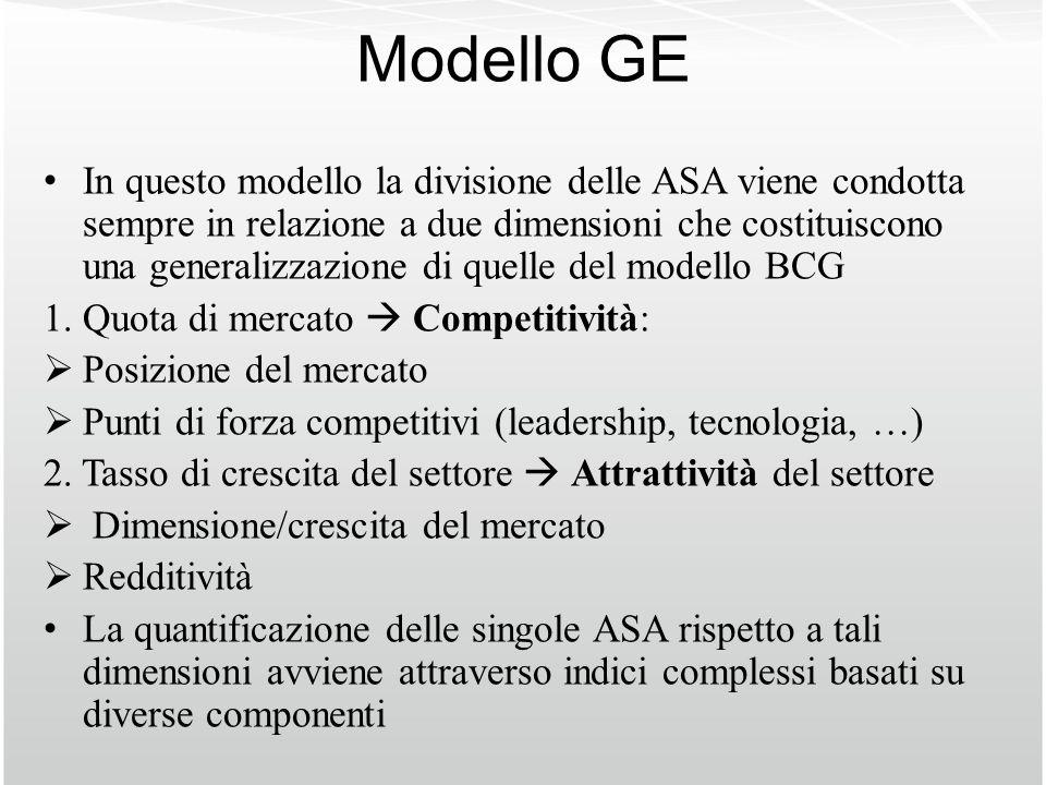 Modello GE