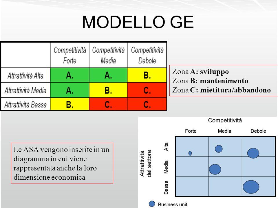 MODELLO GE Zona A: sviluppo Zona B: mantenimento