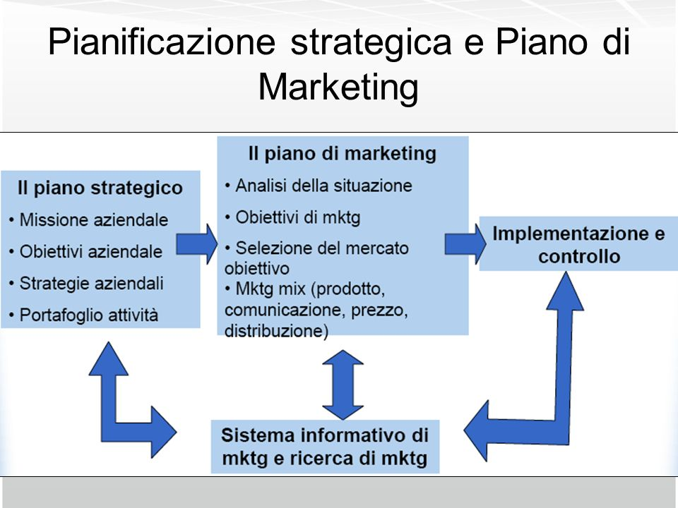Pianificazione strategica e Piano di Marketing