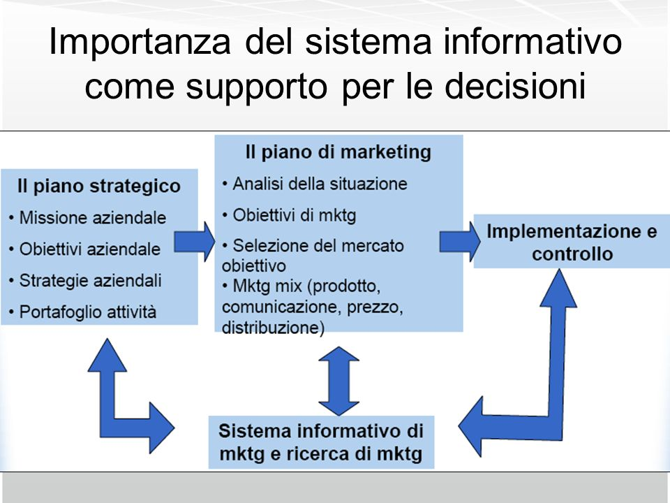 Importanza del sistema informativo come supporto per le decisioni