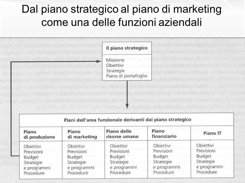 Dal piano strategico al piano di marketing come una delle funzioni aziendali