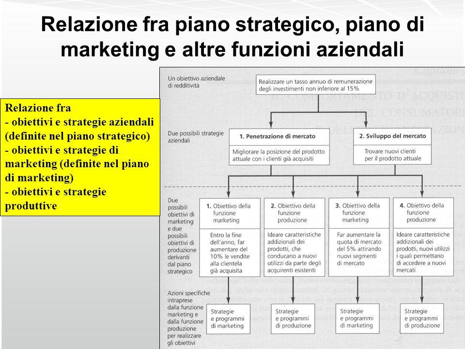 Relazione fra piano strategico, piano di marketing e altre funzioni aziendali