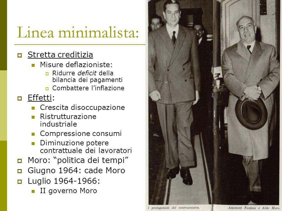 Linea minimalista: 1966: PSU Stretta creditizia Effetti: