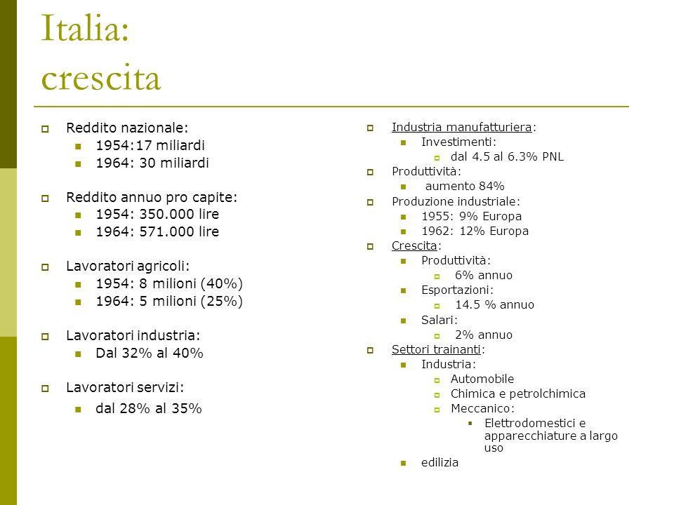 Italia: crescita Reddito nazionale: 1954:17 miliardi 1964: 30 miliardi