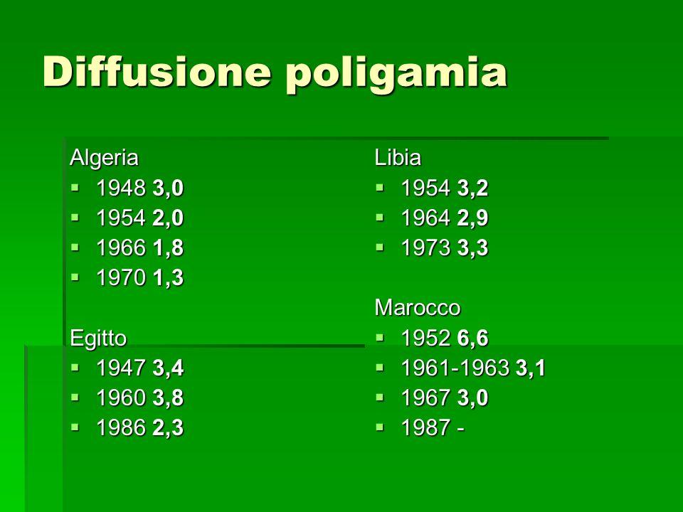 Diffusione poligamia Algeria 1948 3,0 1954 2,0 1966 1,8 1970 1,3