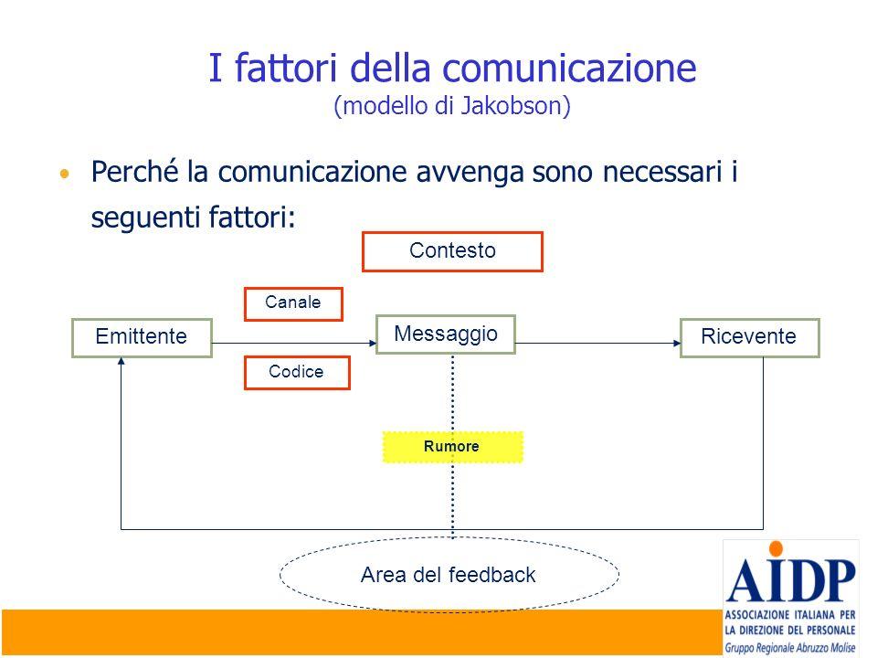 I fattori della comunicazione (modello di Jakobson)