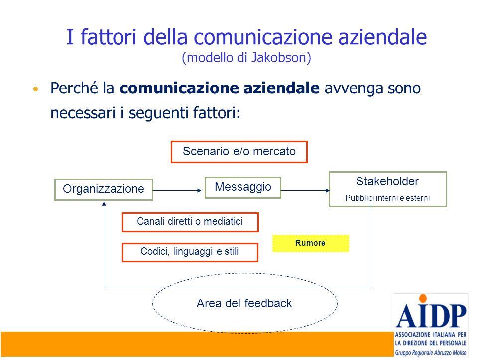 I fattori della comunicazione aziendale (modello di Jakobson)