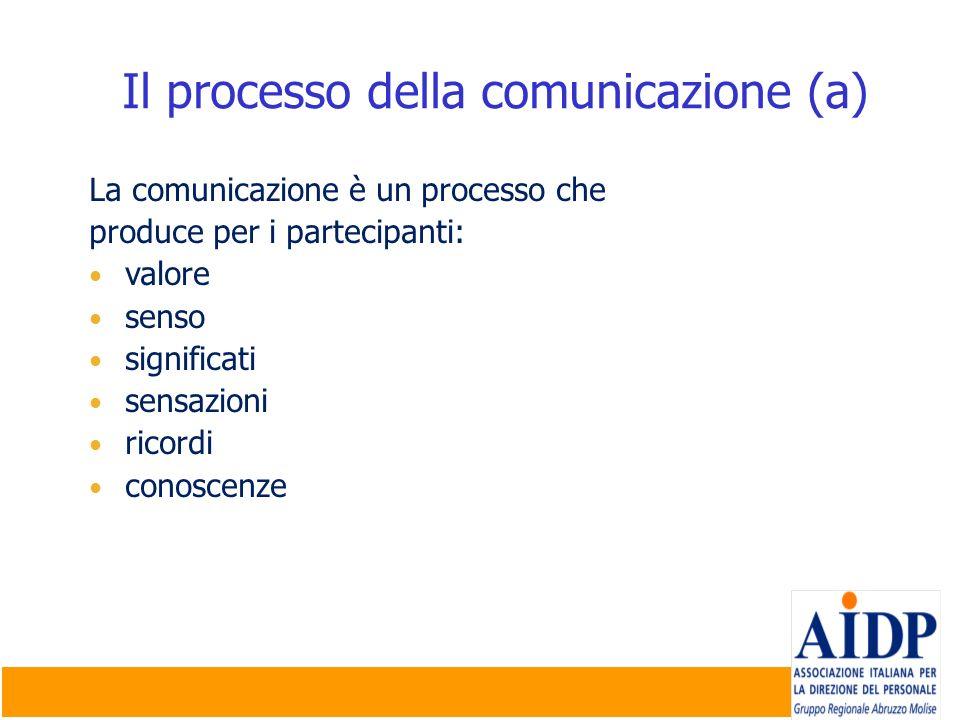 Il processo della comunicazione (a)
